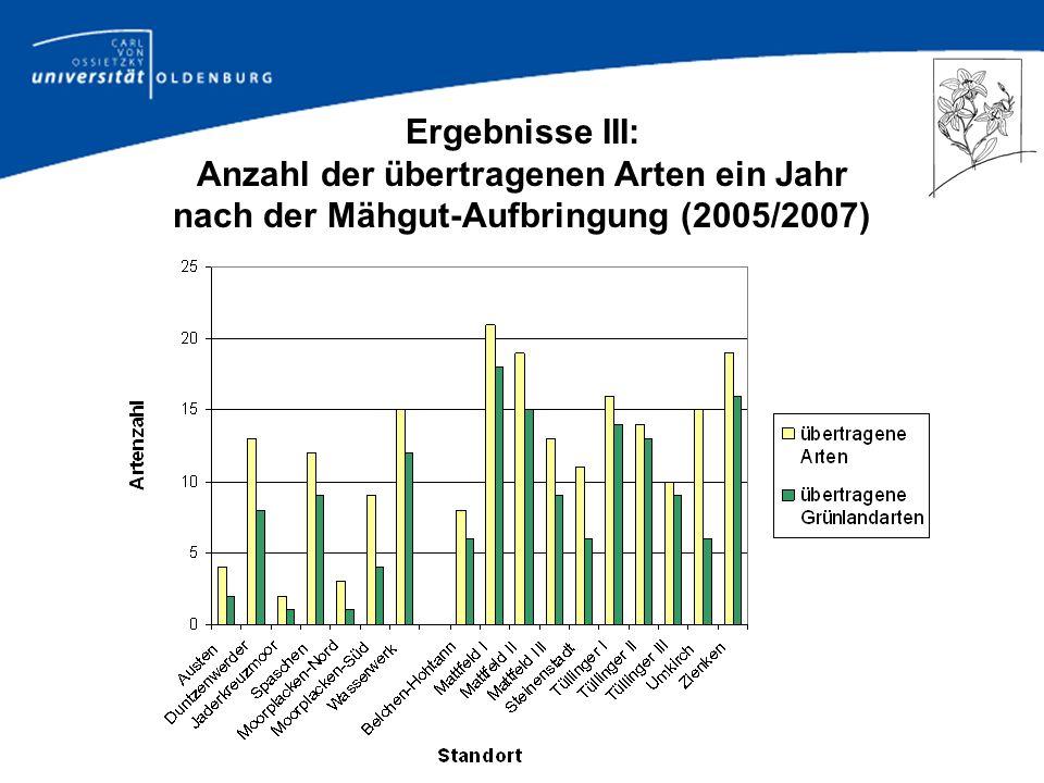 Herkunft und Verbleib versch. Artengruppen in Spender- und Empfängerfl. ein Jahr nach Übertragung