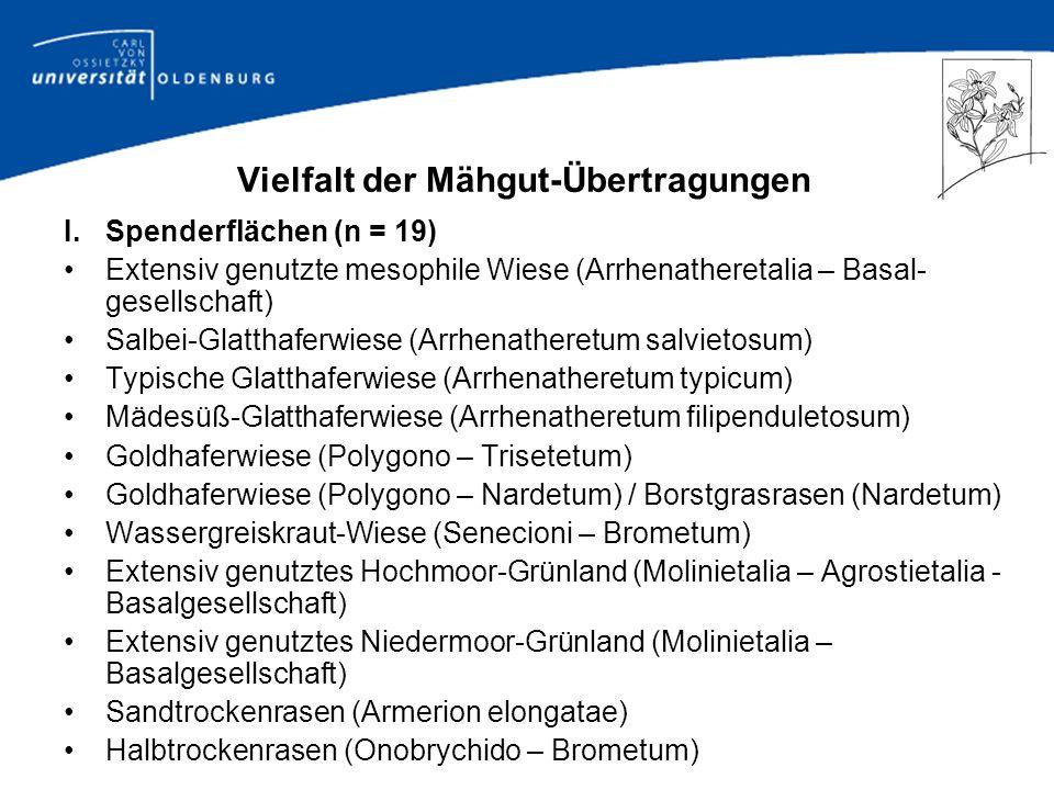 Vielfalt der Mähgut-Übertragungen II.