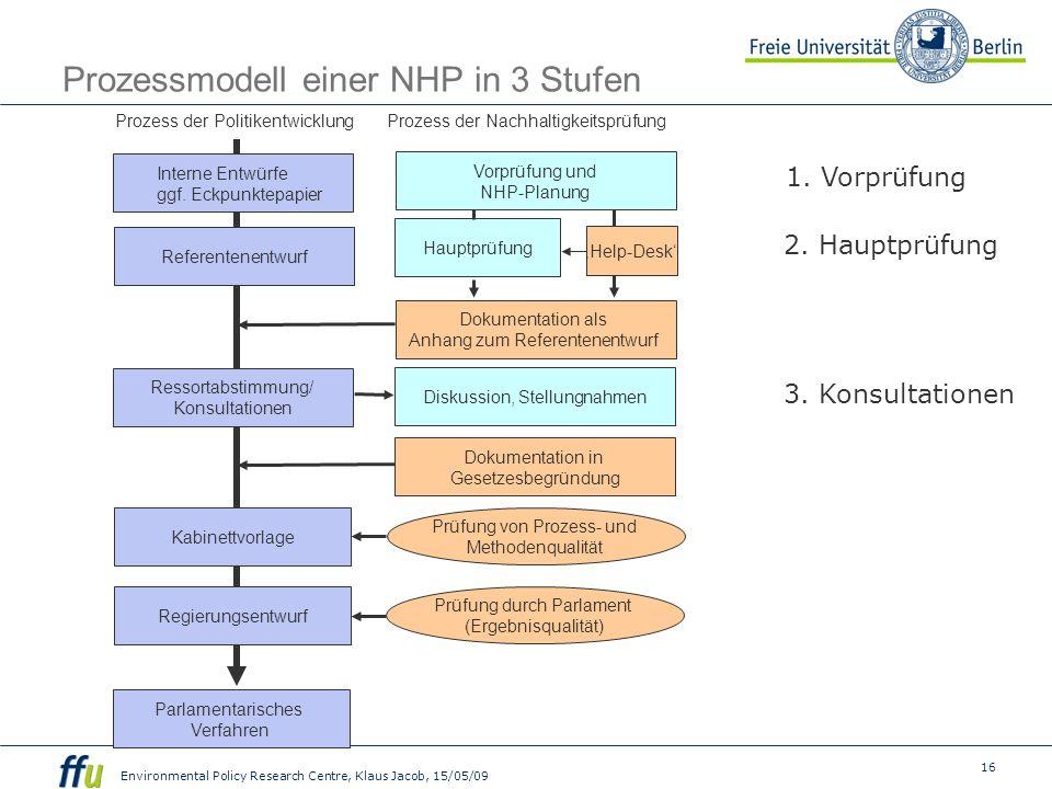 16 Environmental Policy Research Centre, Klaus Jacob, 15/05/09 Prozessmodell einer NHP in 3 Stufen Prozess der Politikentwicklung Interne Entwürfe ggf.