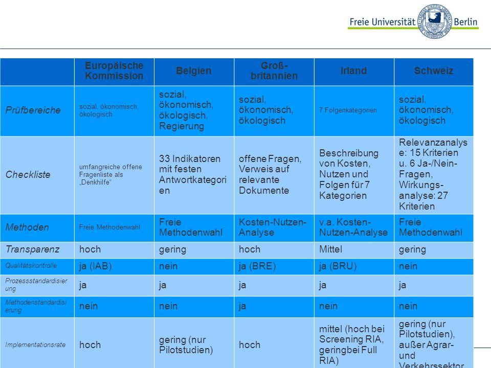 5 Environmental Policy Research Centre, Klaus Jacob, 15/05/09 Europäische Kommission Belgien Groß- britannien IrlandSchweiz Prüfbereiche sozial, ökonomisch, ökologisch sozial, ökonomisch, ökologisch, Regierung sozial, ökonomisch, ökologisch 7 Folgenkategorien sozial, ökonomisch, ökologisch Checkliste umfangreiche offene Fragenliste als Denkhilfe 33 Indikatoren mit festen Antwortkategori en offene Fragen, Verweis auf relevante Dokumente Beschreibung von Kosten, Nutzen und Folgen für 7 Kategorien Relevanzanalys e: 15 Kriterien u.
