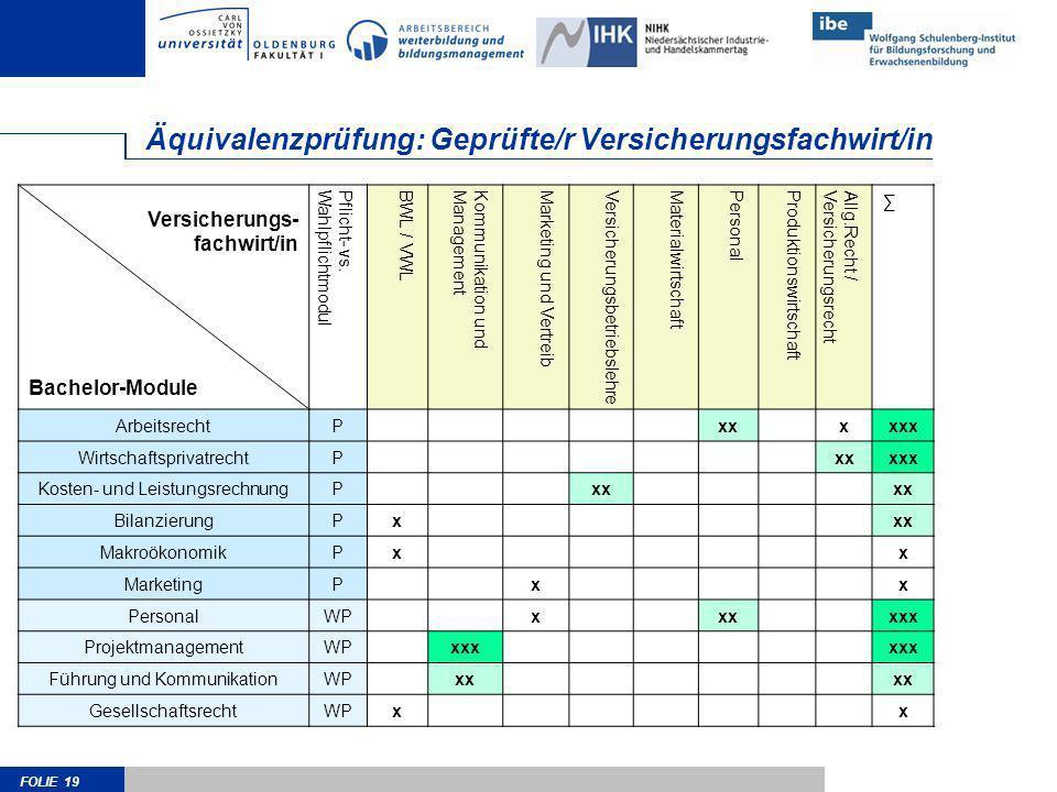 FOLIE 19 Äquivalenzprüfung: Geprüfte/r Versicherungsfachwirt/in Versicherungs- fachwirt/in Bachelor-Module Pflicht- vs.WahlpflichtmodulBWL / VWLKommun