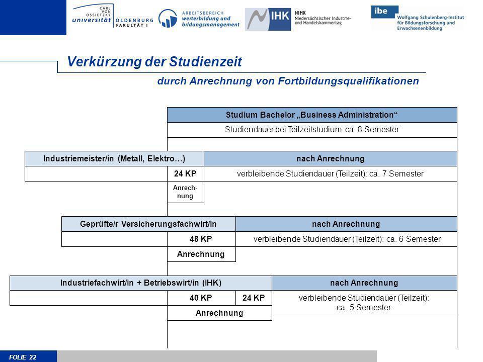 FOLIE 22 nach Anrechnung verbleibende Studiendauer (Teilzeit): ca. 5 Semester Industriefachwirt/in + Betriebswirt/in (IHK) Anrechnung 24 KP Verkürzung