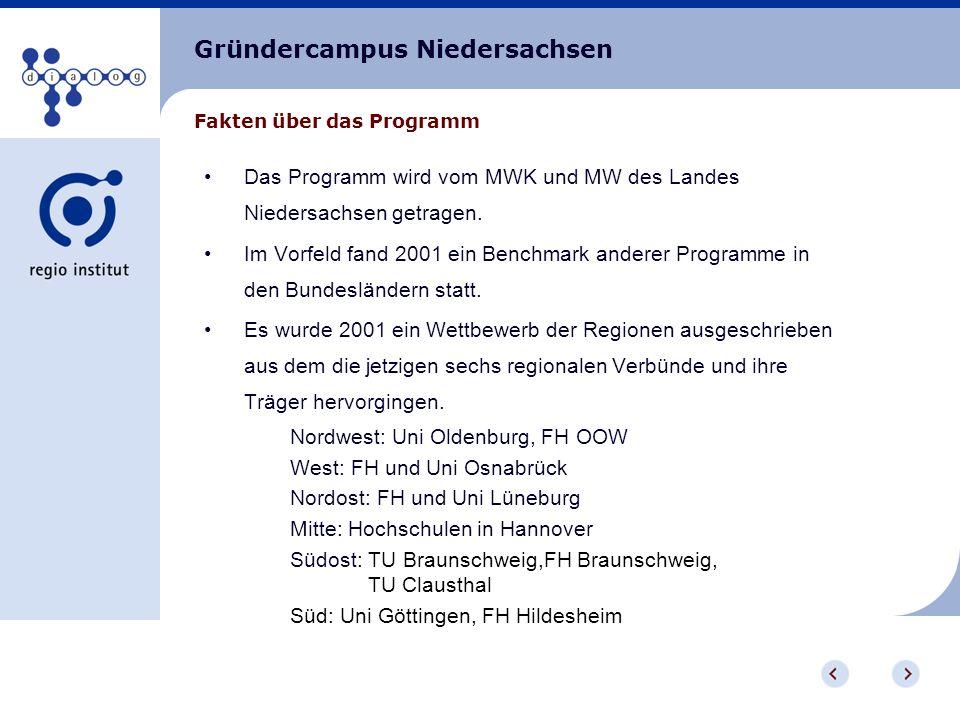 Gründercampus Niedersachsen Mitarbeiter/ Studierende von Hochschulen und außerhochschulischen Forschungseinrichtungen in Niedersachsen, die innerhalb von 6 Monaten vor/ nach Antragstellung ein technologieorientiertes Unternehmen gründen, ein bestehendes Unternehmen übernehmen oder sich daran beteiligen wollen.