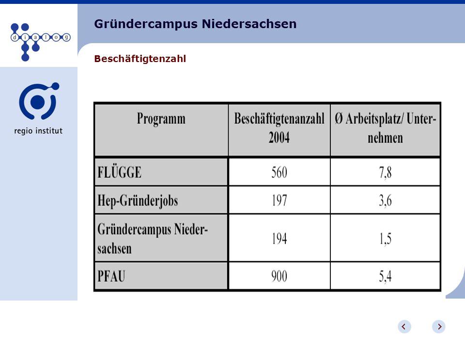 Gründercampus Niedersachsen Beschäftigtenzahl