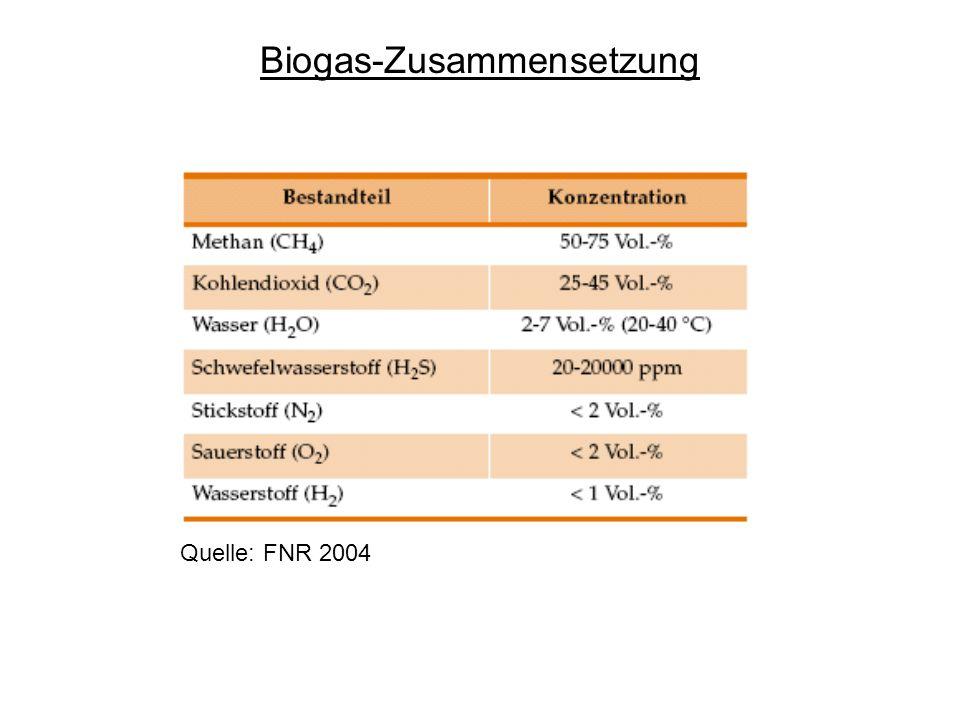 Verwendung von Biogas - KWK (Kraft-Wärme-Kopplung) (BHKW) - Einspeisung ins Erdgasnetz - Mirkogasturbine - Brennstoffzelle - PKW, allgem.