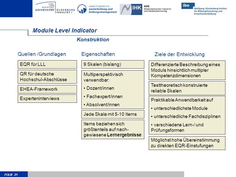 FOLIE 21 Module Level Indicator Konstruktion EQR für LLL QR für deutsche Hochschul-Abschlüsse EHEA-Framework Differenzierte Beschreibung eines Moduls