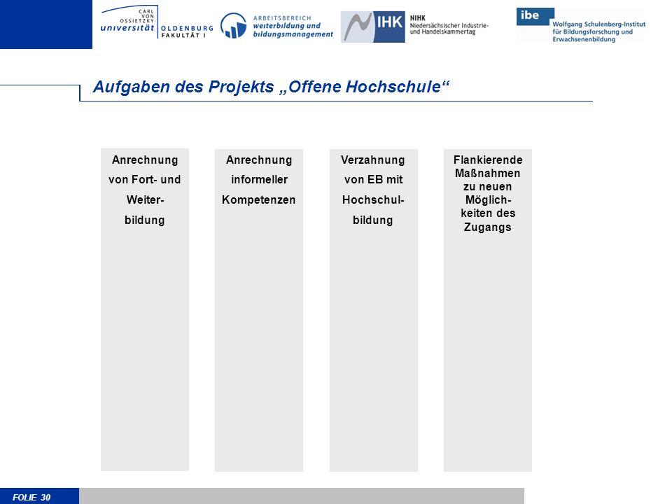 FOLIE 30 Anrechnung von Fort- und Weiter- bildung Aufgaben des Projekts Offene Hochschule Anrechnung informeller Kompetenzen Verzahnung von EB mit Hoc