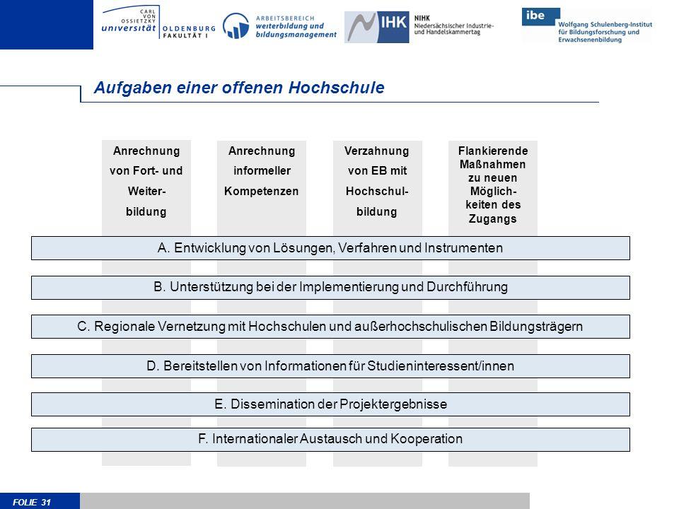 FOLIE 31 Anrechnung von Fort- und Weiter- bildung Anrechnung informeller Kompetenzen Verzahnung von EB mit Hochschul- bildung Flankierende Maßnahmen z