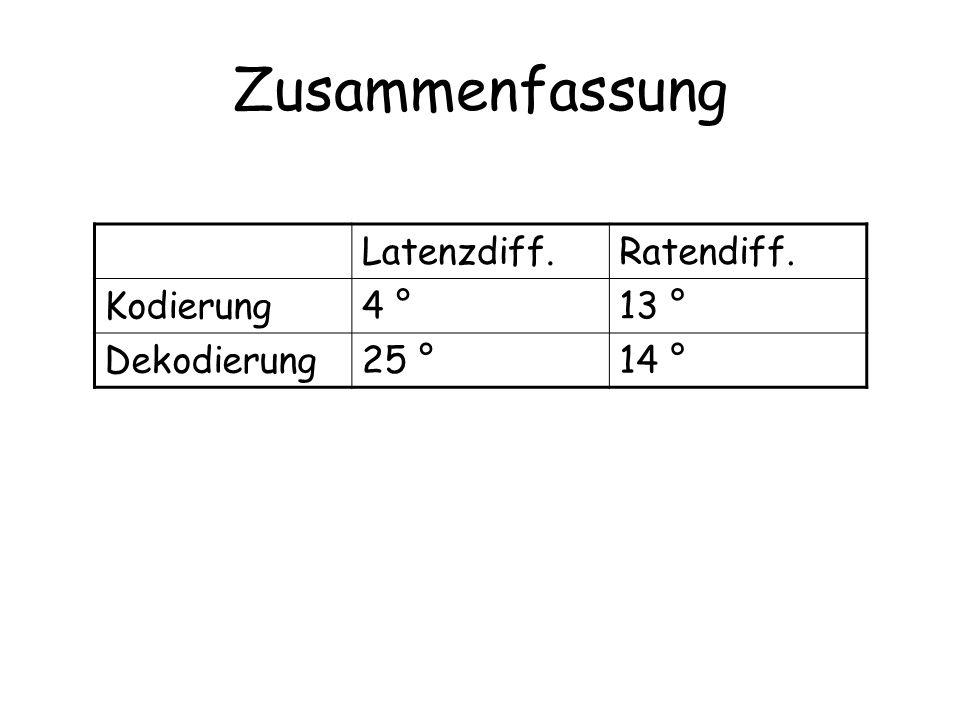 Zusammenfassung Latenzdiff.Ratendiff. Kodierung4 °13 ° Dekodierung25 °14 °
