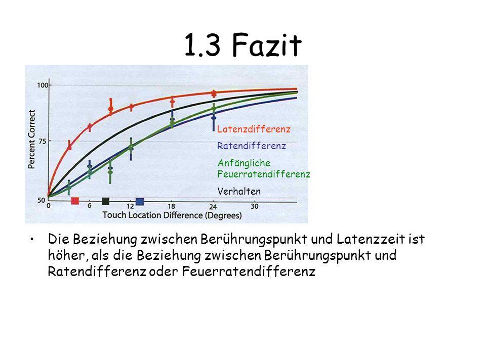 1.3 Fazit Die Beziehung zwischen Berührungspunkt und Latenzzeit ist höher, als die Beziehung zwischen Berührungspunkt und Ratendifferenz oder Feuerratendifferenz Latenzdifferenz Ratendifferenz Anfängliche Feuerratendifferenz Verhalten