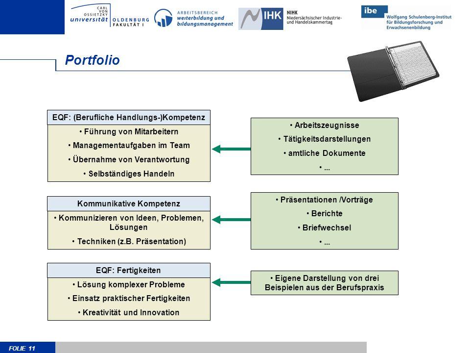 FOLIE 11 Portfolio EQF: (Berufliche Handlungs-)Kompetenz Führung von Mitarbeitern Managementaufgaben im Team Übernahme von Verantwortung Selbständiges