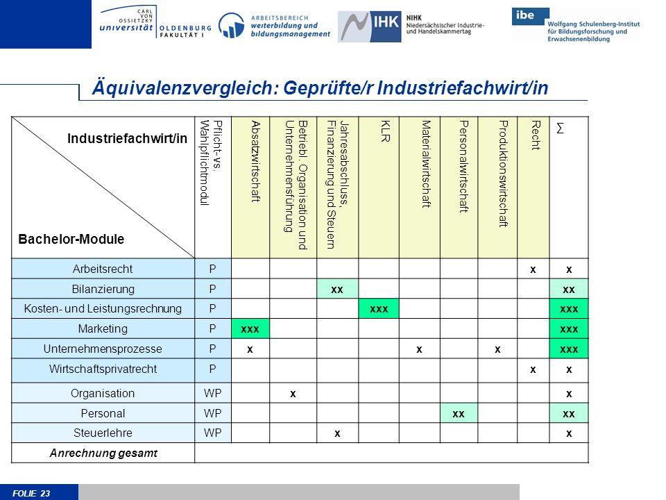 FOLIE 23 Äquivalenzvergleich: Geprüfte/r Industriefachwirt/in Industriefachwirt/in Bachelor-Module Pflicht- vs.WahlpflichtmodulAbsatzwirtschaftBetrieb