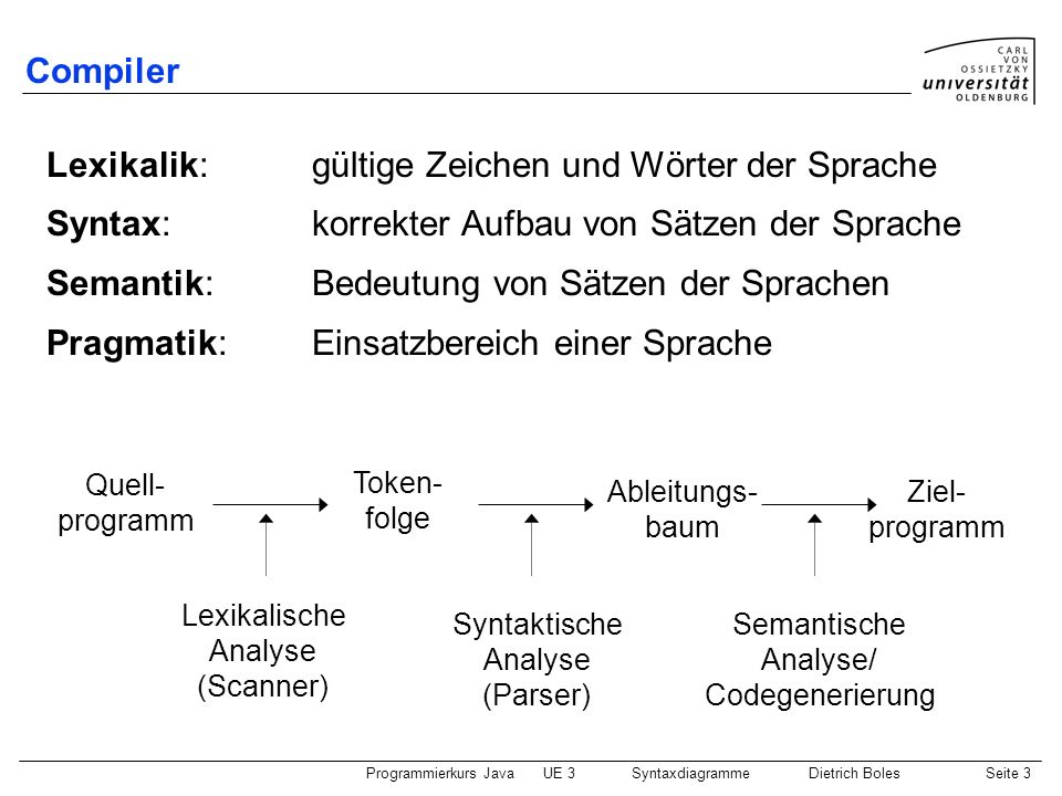Programmierkurs JavaUE 3 SyntaxdiagrammeDietrich BolesSeite 4 Compiler / Lexikalische Analyse Entfernung von Trennzeichen und Kommentaren Erkennung von Token (Zeichen, die bedeutungsmäßig zusammengehören): Schlüsselwörter Bezeichner Symbole Zeichenketten...