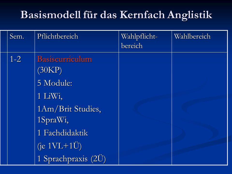 Basismodell für das Kernfach Anglistik Sem.Pflichtbereich Wahlpflicht- bereich Wahlbereich 1-2 Basiscurriculum (30KP) 5 Module: 1 LiWi, 1Am/Brit Studies, 1SpraWi, 1 Fachdidaktik (je 1VL+1Ü) 1 Sprachpraxis (2Ü)