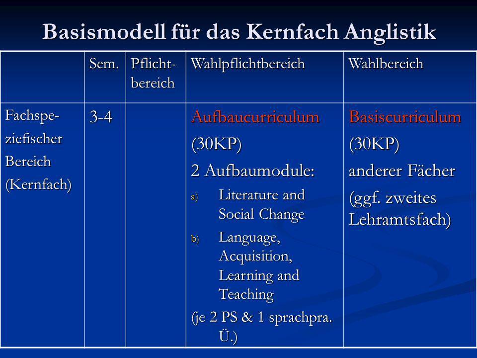 Basismodell für das Kernfach Anglistik Sem. Pflicht- bereich WahlpflichtbereichWahlbereich Fachspe-ziefischerBereich(Kernfach)3-4Aufbaucurriculum(30KP