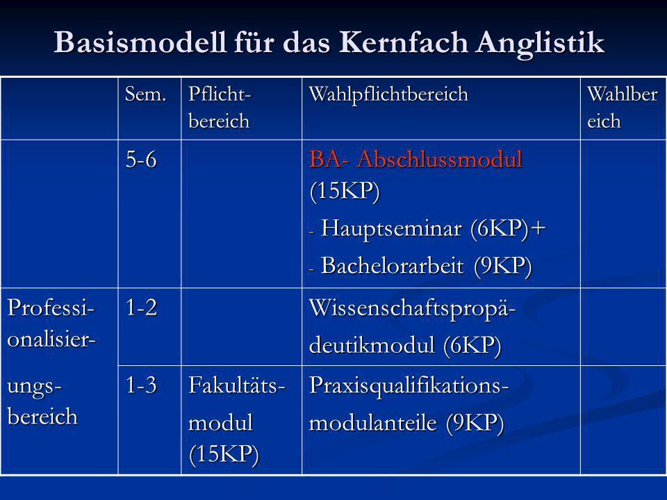 Basismodell für das Kernfach Anglistik Sem. Pflicht- bereich Wahlpflichtbereich Wahlber eich 5-6 BA- Abschlussmodul (15KP) - Hauptseminar (6KP)+ - Bac