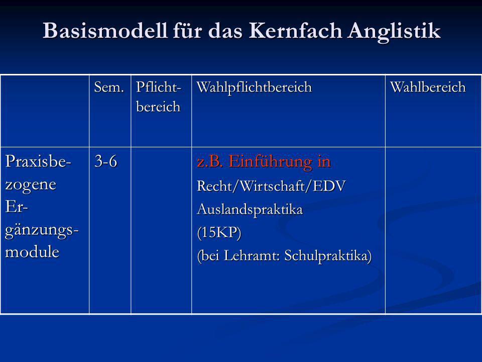Basismodell für das Kernfach Anglistik Sem. Pflicht- bereich WahlpflichtbereichWahlbereich Praxisbe- zogene Er- gänzungs- module 3-6 z.B. Einführung i