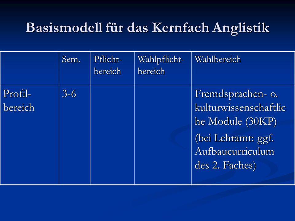 Basismodell für das Kernfach Anglistik Sem. Pflicht- bereich Wahlpflicht- bereich Wahlbereich Profil- bereich 3-6 Fremdsprachen- o. kulturwissenschaft