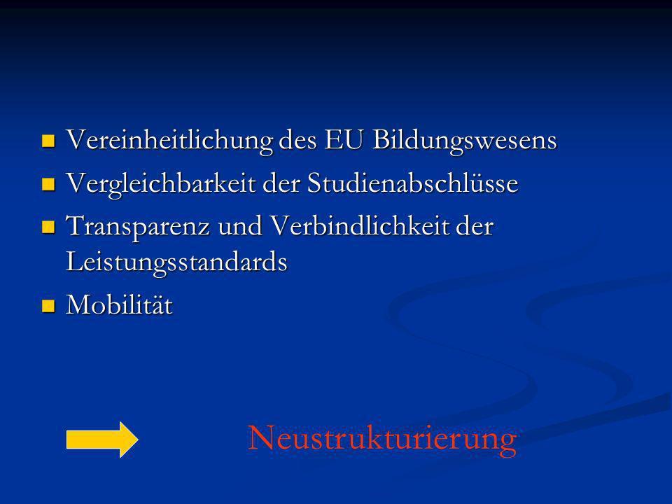Vereinheitlichung des EU Bildungswesens Vereinheitlichung des EU Bildungswesens Vergleichbarkeit der Studienabschlüsse Vergleichbarkeit der Studienabschlüsse Transparenz und Verbindlichkeit der Leistungsstandards Transparenz und Verbindlichkeit der Leistungsstandards Mobilität Mobilität Neustrukturierung