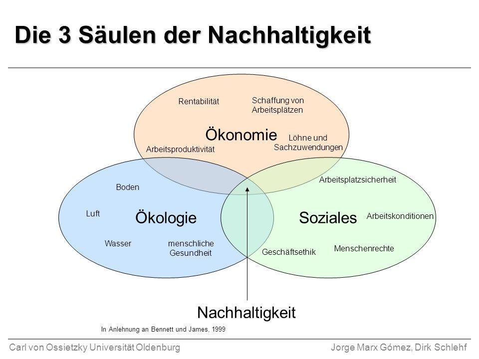 Carl von Ossietzky Universität OldenburgJorge Marx Gómez, Dirk Schlehf Die 3 Säulen der Nachhaltigkeit Ökonomie Schaffung von Arbeitsplätzen Rentabili