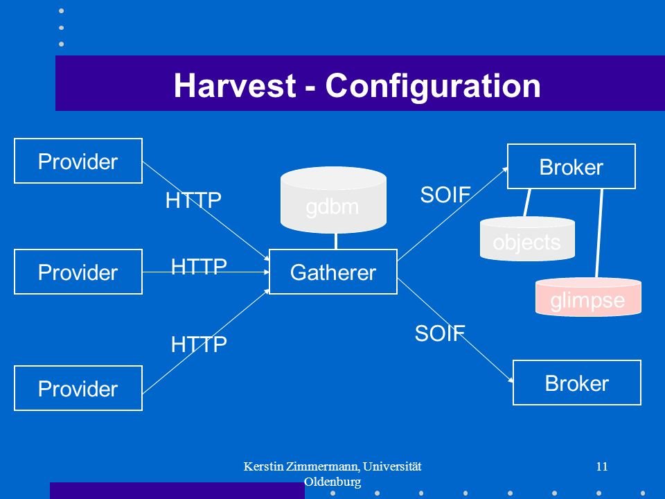 Kerstin Zimmermann, Universität Oldenburg 11 Harvest - Configuration Provider Gatherer Broker gdbm objects glimpse SOIF HTTP