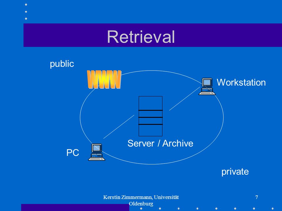 Kerstin Zimmermann, Universität Oldenburg 7 Retrieval Server / Archive Workstation PC private public