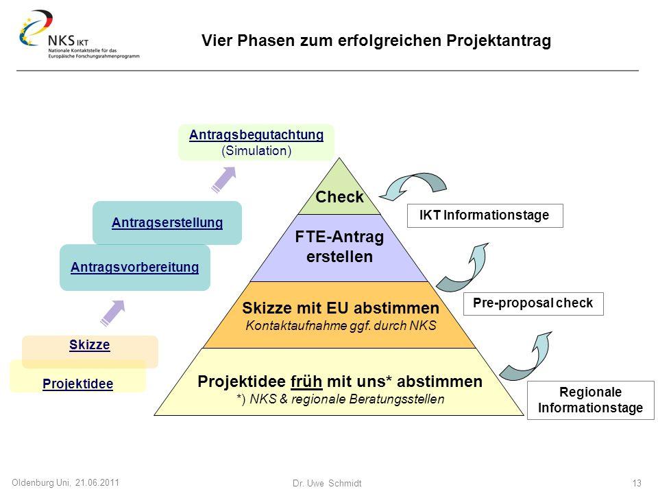 Dr. Uwe Schmidt 13 Oldenburg Uni, 21.06.2011 Projektidee Antragsvorbereitung Antragserstellung Antragsbegutachtung (Simulation) Projektidee früh mit u