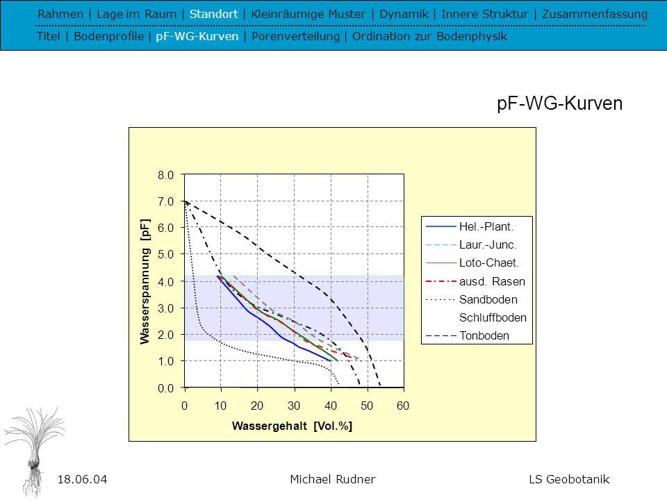 18.06.04Michael RudnerLS Geobotanik Rahmen | Lage im Raum | Standort | Kleinräumige Muster | Dynamik | Innere Struktur | Zusammenfassung Titel | Bodenprofile | pF-WG-Kurven | Porenverteilung | Ordination zur Bodenphysik Porenverteilung