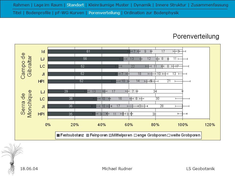 18.06.04Michael RudnerLS Geobotanik Rahmen | Lage im Raum | Standort | Kleinräumige Muster | Dynamik | Innere Struktur | Zusammenfassung Titel | Bodenprofile | pF-WG-Kurven | Porenverteilung | Ordination zur Bodenphysik Code Replacement:Deckung:Klassenmitte [%],Frequenz:auf 100 normiert Transformation:x=Log(y+3)downweighting of rare species kumulative Eigenwerte Varianz (Art-Umwelt) 1.