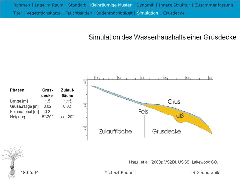 18.06.04Michael RudnerLS Geobotanik 0 1 2 3 4 56 78 910 11 12 13 15 20 25 30 5 mm 3,5 mm2 mm 3,75 mm Rahmen | Lage im Raum | Standort | Kleinräumige Muster | Dynamik | Innere Struktur | Zusammenfassung Titel | Vegetationskarte | Feuchteindex | Bodenmächtigkeit | Simulation | Grusdecke Phasen [mm/Tag] 1Regen+5.0 2Zuschusswasser+3.5 potenzielle Evapotranspiration-3.75 3Zuschusswasser+2.0 potenzielle Evapotranspiration-3.75 4potenzielle Evapotranspiration-3.75 0,5 0,4 0,3 0,2 0,1 0,0 Volumetrischer Bodenwasser- gehalt Simulation des Wasserhaushalts einer Grusdecke