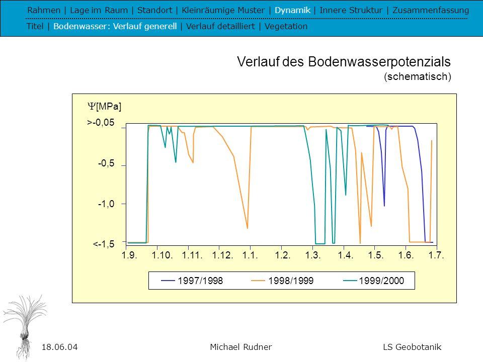 18.06.04Michael RudnerLS Geobotanik -0,2 -0,4 -0,6 -0,8 -1,0 -1,2 -1,4 <-1,5 -0,2 -0,4 -0,6 -0,8 -1,0 -1,2 -1,4 <-1,5 Rahmen | Lage im Raum | Standort | Kleinräumige Muster | Dynamik | Innere Struktur | Zusammenfassung Titel | Bodenwasser: Verlauf generell | Verlauf detailliert | Vegetation Verlauf des Boden- wasser- potenzials 5 - 18 cm 10 - 12 cm 15 - 18 cm Mächtigkeit der Grusdecke