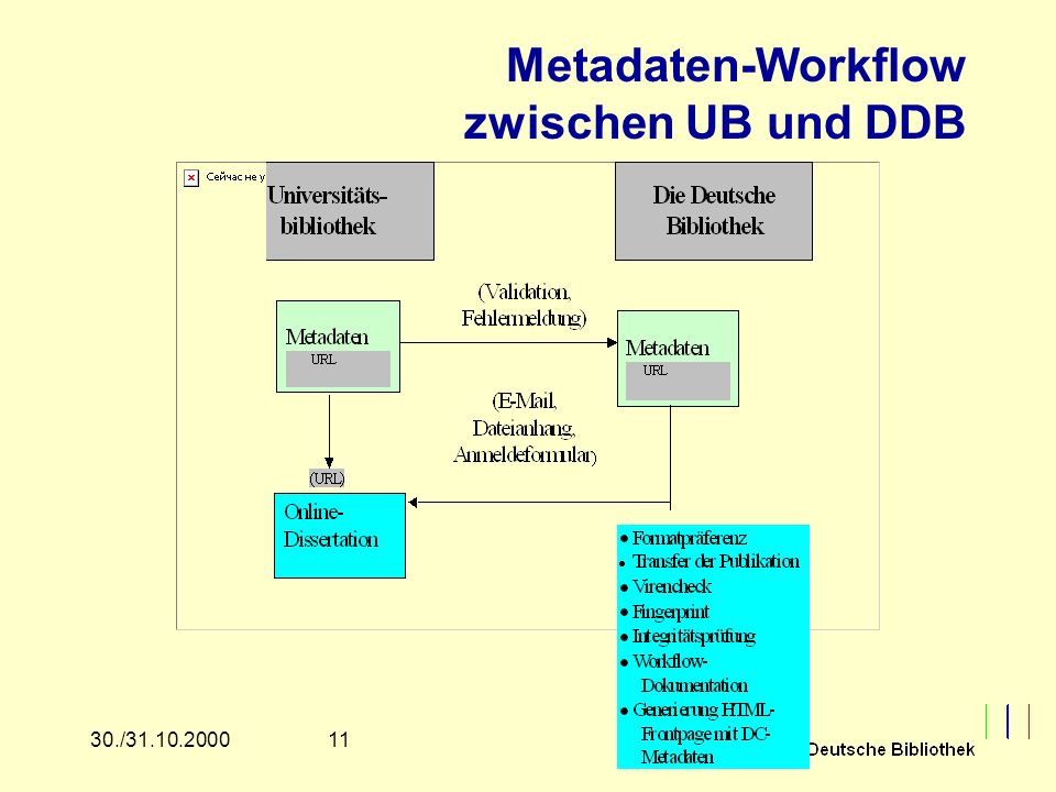 1130./31.10.2000 Metadaten-Workflow zwischen UB und DDB