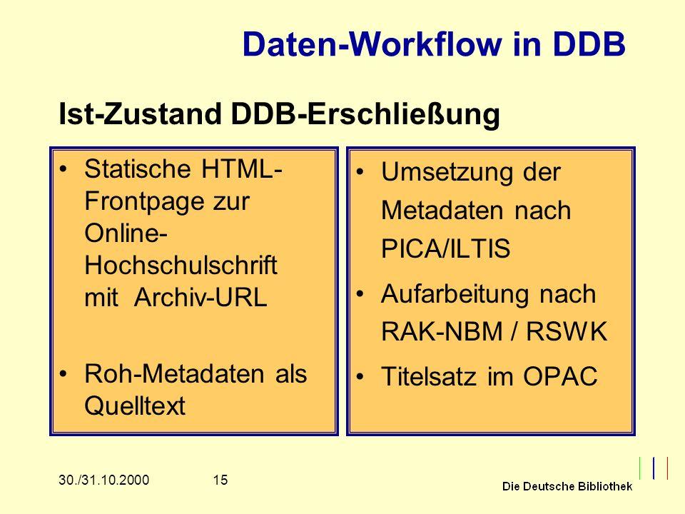 1530./31.10.2000 Daten-Workflow in DDB Statische HTML- Frontpage zur Online- Hochschulschrift mit Archiv-URL Roh-Metadaten als Quelltext Umsetzung der Metadaten nach PICA/ILTIS Aufarbeitung nach RAK-NBM / RSWK Titelsatz im OPAC Ist-Zustand DDB-Erschließung