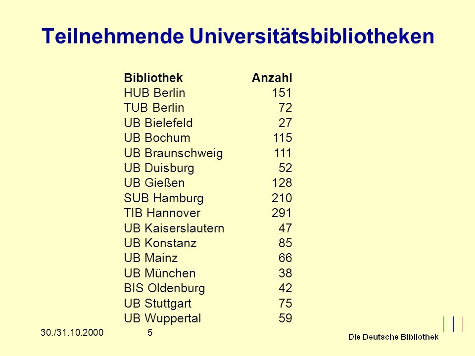 530./31.10.2000 Teilnehmende Universitätsbibliotheken Bibliothek HUB Berlin TUB Berlin UB Bielefeld UB Bochum UB Braunschweig UB Duisburg UB Gießen SU