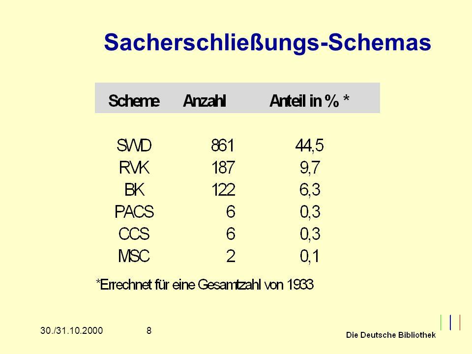 830./31.10.2000 Sacherschließungs-Schemas