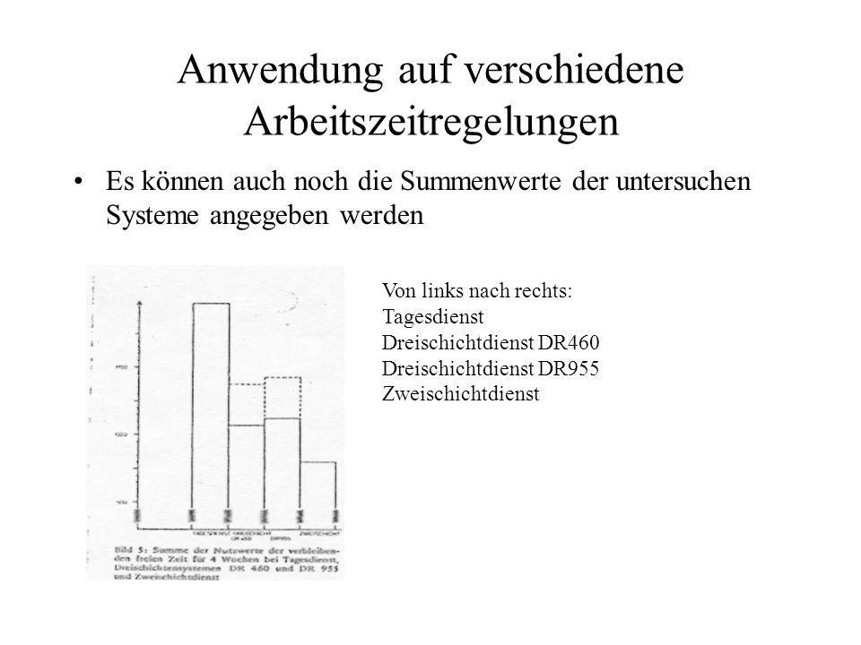 Anwendung auf verschiedene Arbeitszeitregelungen Es können auch noch die Summenwerte der untersuchen Systeme angegeben werden Von links nach rechts: Tagesdienst Dreischichtdienst DR460 Dreischichtdienst DR955 Zweischichtdienst