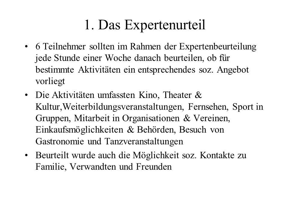 1. Das Expertenurteil 6 Teilnehmer sollten im Rahmen der Expertenbeurteilung jede Stunde einer Woche danach beurteilen, ob für bestimmte Aktivitäten e