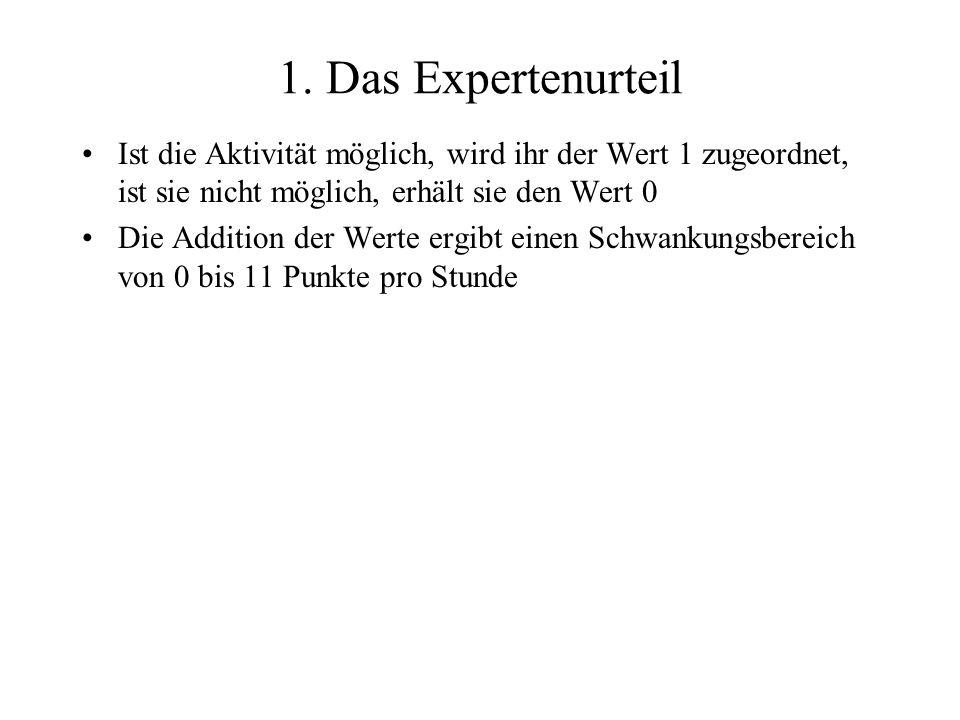 1. Das Expertenurteil Ist die Aktivität möglich, wird ihr der Wert 1 zugeordnet, ist sie nicht möglich, erhält sie den Wert 0 Die Addition der Werte e