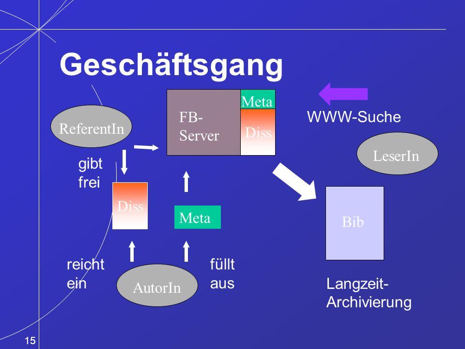 15 Bib ReferentIn AutorIn Meta Diss Meta FB- Server WWW-Suche reicht ein füllt aus gibt frei Langzeit- Archivierung LeserIn Geschäftsgang