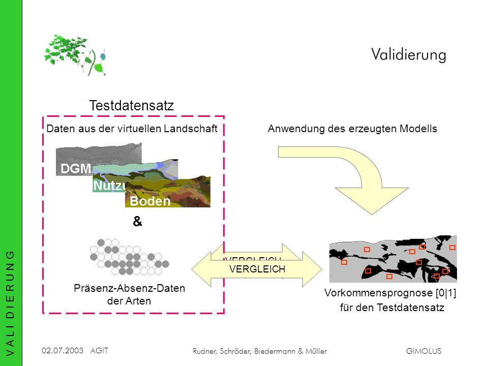 02.07.2003AGIT Rudner, Schröder, Biedermann & MüllerGIMOLUS Validierung V A L I D I E R U N G Präsenz-Absenz-Daten der Arten Vorkommensprognose [0|1]