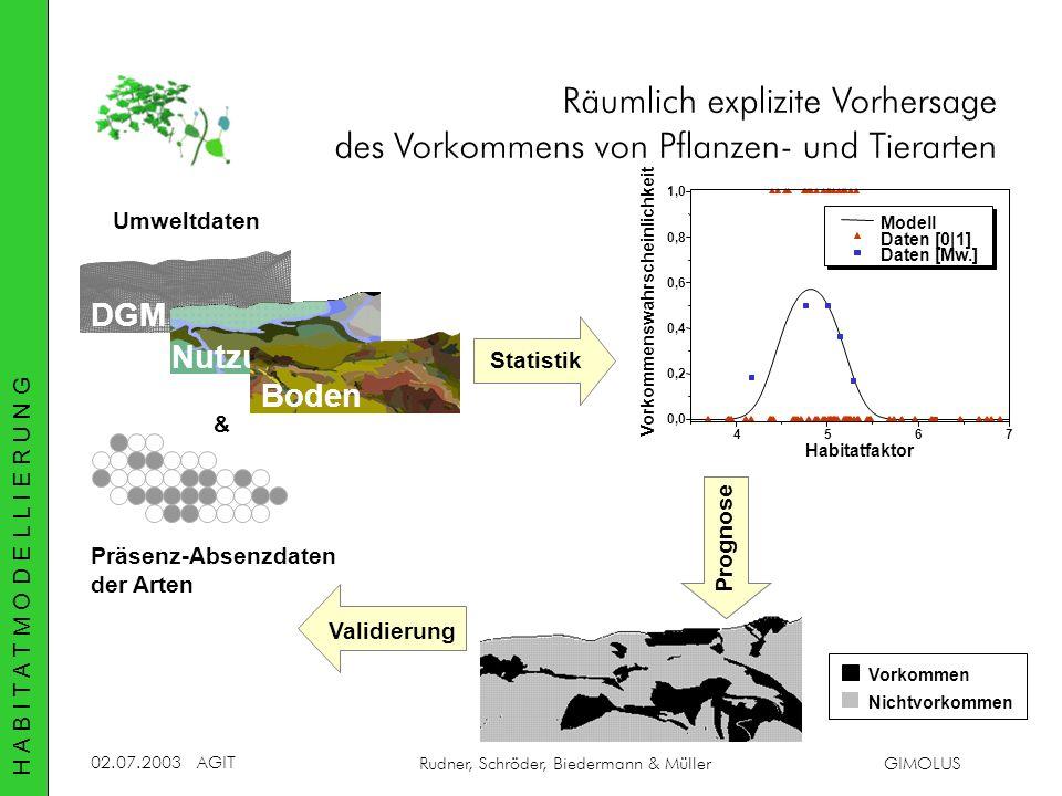 02.07.2003AGIT Rudner, Schröder, Biedermann & MüllerGIMOLUS Umweltdaten DGM Statistik Validierung Präsenz-Absenzdaten der Arten & Prognose Vorkommen N