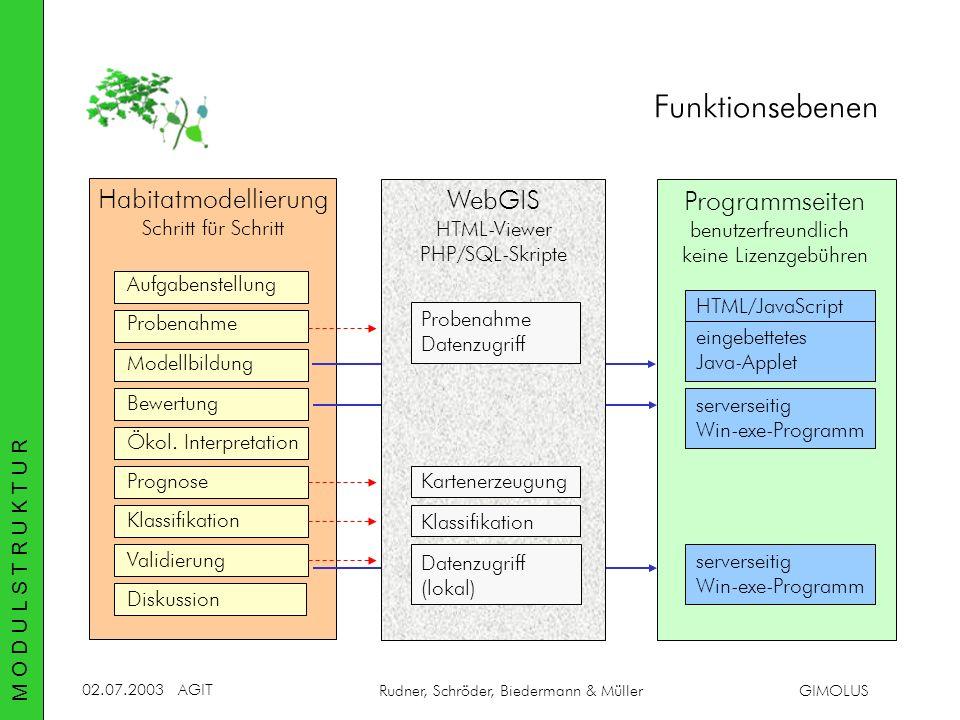 02.07.2003AGIT Rudner, Schröder, Biedermann & MüllerGIMOLUS Habitatmodellierung Schritt für Schritt Bewertung Klassifikation Validierung Diskussion Pr