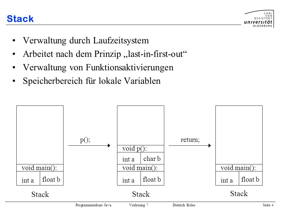 Programmierkurs Java Vorlesung 7 Dietrich Boles Seite 5 Heap Programmkontrollierte Verwaltung Speicherzuweisung per Anweisung (new/delete) Zugriff über Zeiger-Variablen (Referenz-Variablen) Unterstützung durch Laufzeitsystem (Garbage Collection,...) Heap int a new int (a); Heap int a delete (b); char b