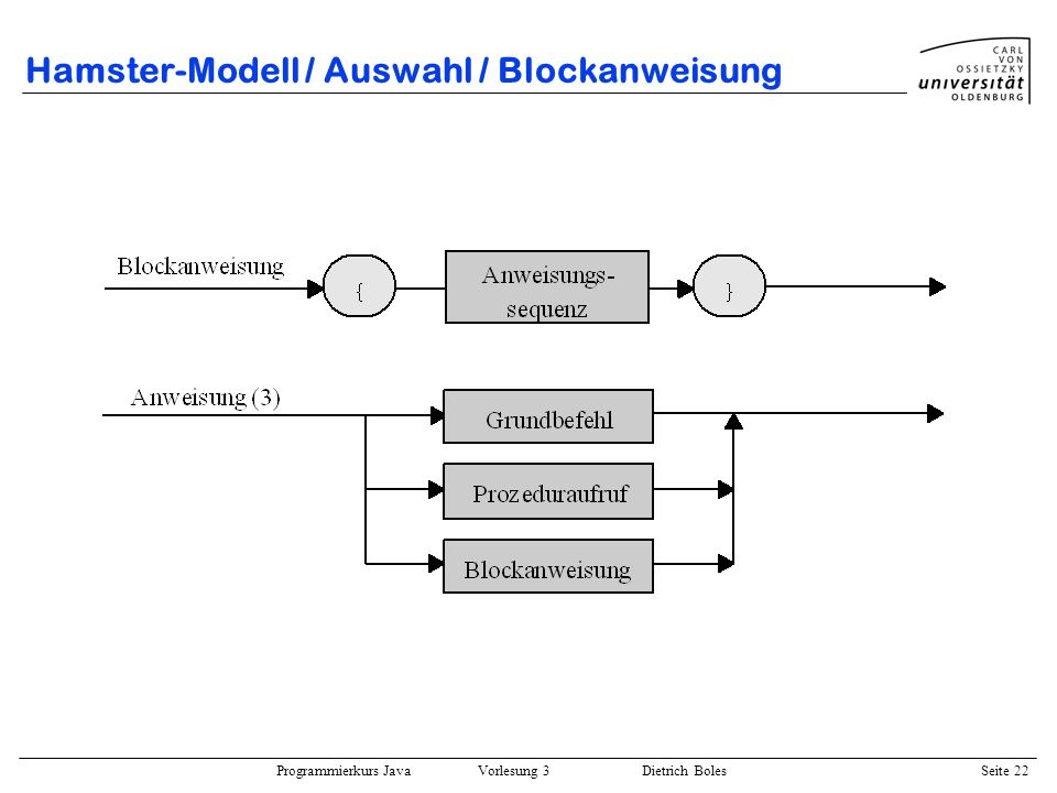 Programmierkurs Java Vorlesung 3 Dietrich Boles Seite 22 Hamster-Modell / Auswahl / Blockanweisung