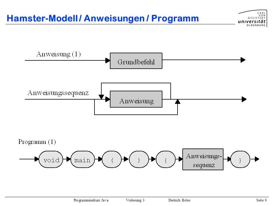 Programmierkurs Java Vorlesung 3 Dietrich Boles Seite 40 Hamster-Modell / Testfunktionen / Beispiel Aufgabe: Typische Landschaft: Der Hamster (mit mindestens einem Korn im Maul) soll entlang der Wand laufen, bis er zur Ausgangsposition zurückgekehrt ist.