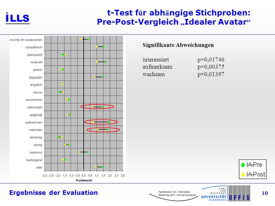Ergebnisse der Evaluation 10 t-Test f ü r abh ä ngige Stichproben: Pre-Post-Vergleich Idealer Avatar Signifikante Abweichungen interessiertp=0,01746 aufmerksamp=0,00375 wachsamp=0,01397
