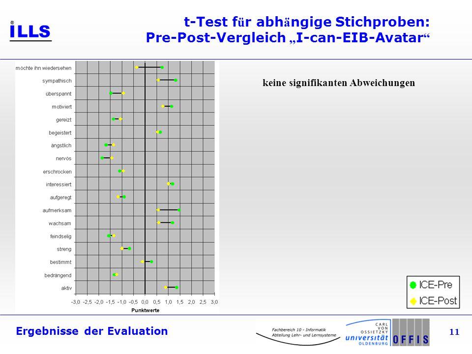 Ergebnisse der Evaluation 11 t-Test f ü r abh ä ngige Stichproben: Pre-Post-Vergleich I-can-EIB-Avatar keine signifikanten Abweichungen