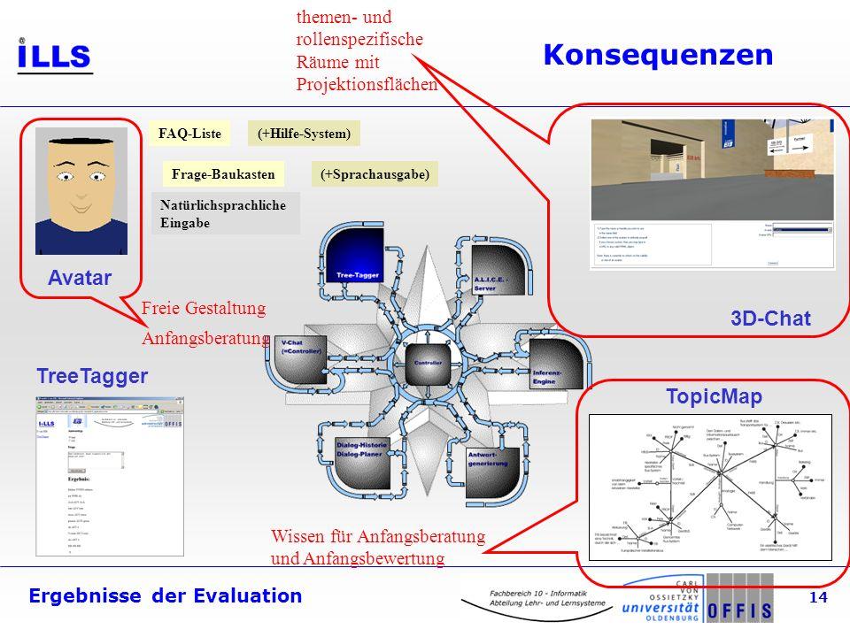 Ergebnisse der Evaluation 14 Konsequenzen Avatar 3D-Chat TreeTagger TopicMap FAQ-Liste Frage-Baukasten (+Hilfe-System) Natürlichsprachliche Eingabe (+Sprachausgabe) Freie Gestaltung Anfangsberatung Wissen für Anfangsberatung und Anfangsbewertung themen- und rollenspezifische Räume mit Projektionsflächen