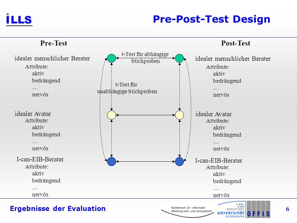 Ergebnisse der Evaluation 6 Attribute: aktiv bedrängend … nervös Pre-Post-Test Design idealer menschlicher Berater idealer Avatar I-can-EIB-Berater Pr