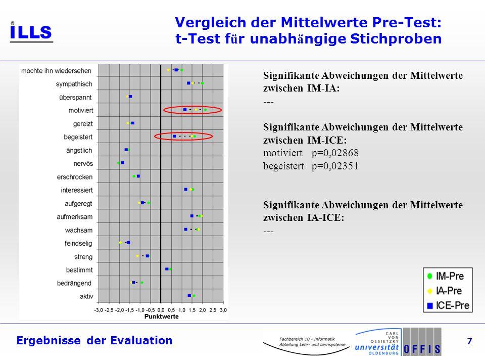 Ergebnisse der Evaluation 7 Vergleich der Mittelwerte Pre-Test: t-Test f ü r unabh ä ngige Stichproben Signifikante Abweichungen der Mittelwerte zwischen IM-IA: --- Signifikante Abweichungen der Mittelwerte zwischen IM-ICE: motiviertp=0,02868 begeistertp=0,02351 Signifikante Abweichungen der Mittelwerte zwischen IA-ICE: ---